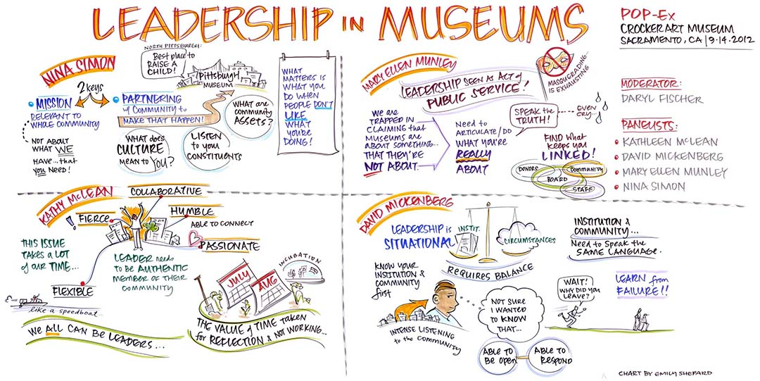 Leadership Museums