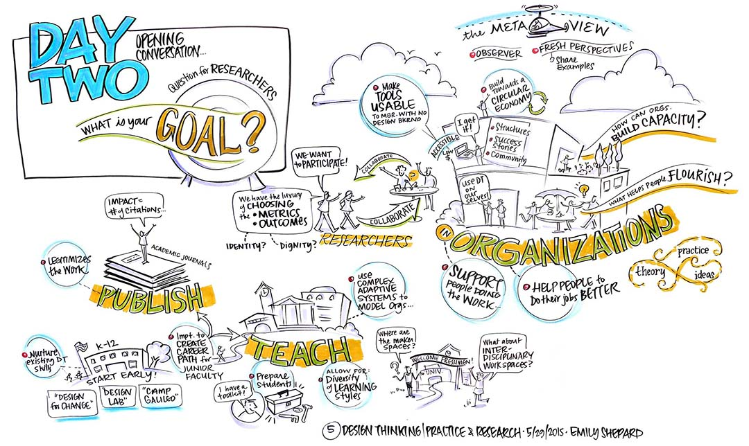 Design Thinking: Practice + Research Dialogue