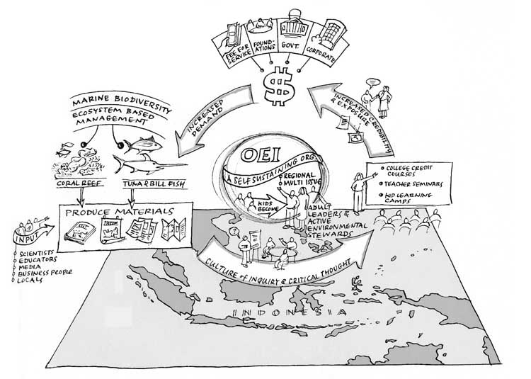Simonetti Flow Graphic