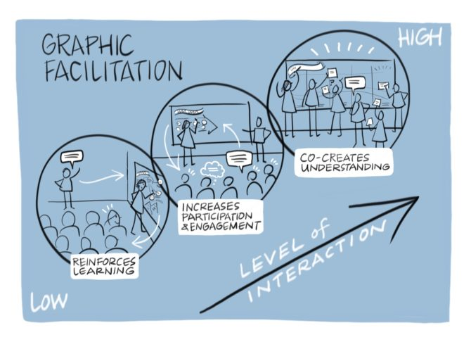 Graphic facilitation increases participation and engagement, reinforces learning, and co-creates understanding