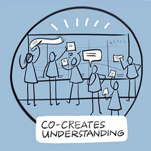 Graphic facilitation co-creates understanding