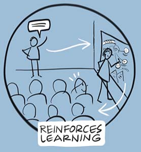Graphic facilitation reinforces learning