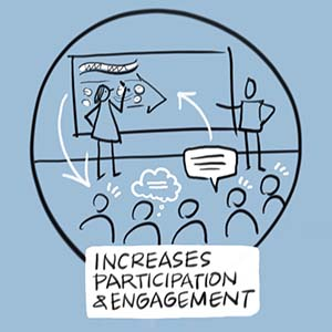 Graphic facilitation increases participation and engagement.